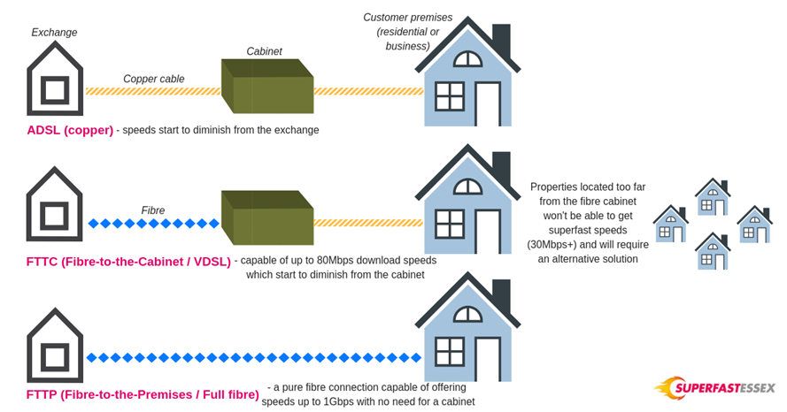 FTTP and FTTC explanation