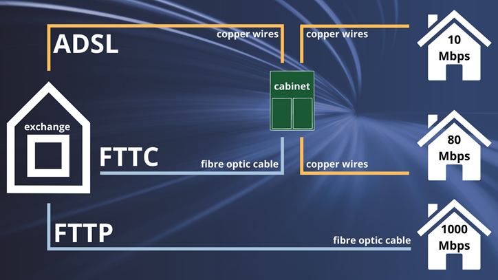 a graphic showing ADSL, FTTP & FTTP broadband technologies